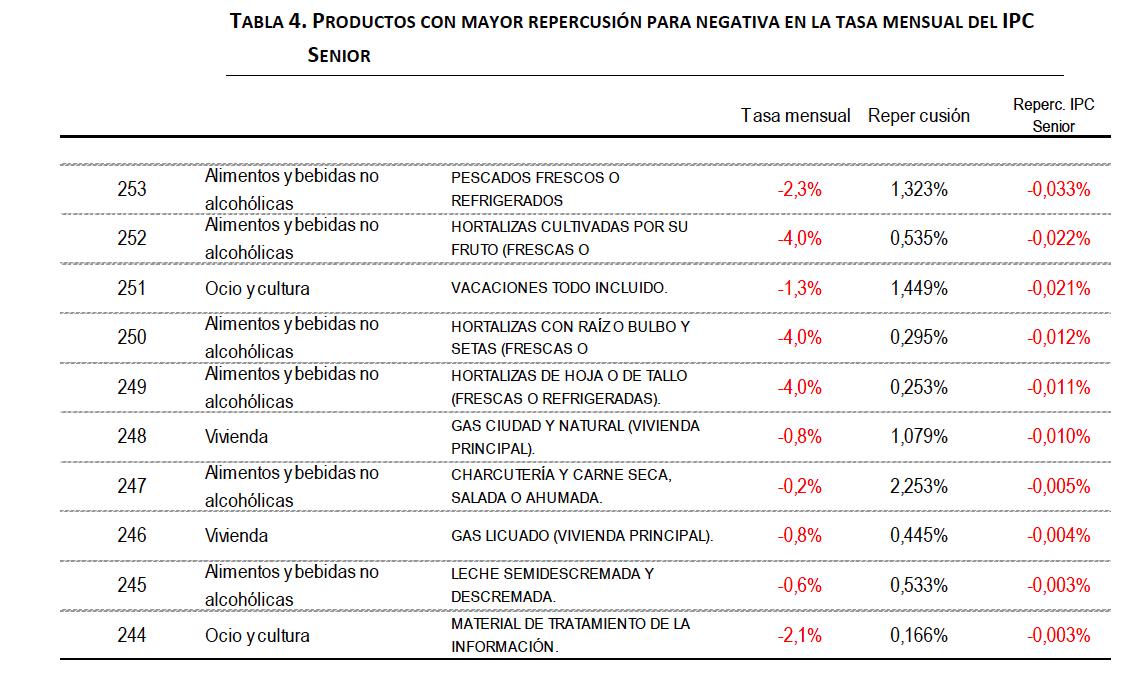 Tabla De Ipc Ao 2016 | valor ipc 2016 en porcentaje